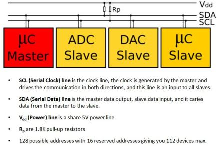 I2C Diagram and Description